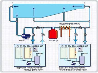 Комплексы озонирования воды для бассейнов