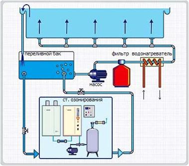Комплексы озонирования воды