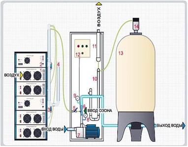 Схема комплекса озонирования воды для бассейнов