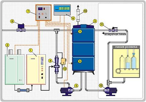 Вода от системы водоподготовки поступает в емкость (3). Благодаря циклической схеме подмеса озона и системе...